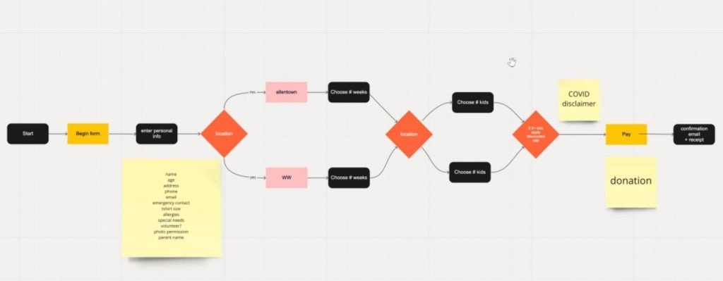 process mapping in Miro